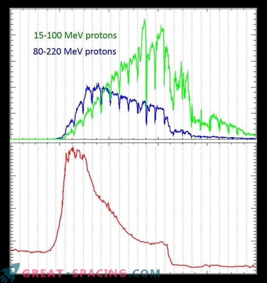 Grote zonnestorm verdubbelt de Marsstraling.